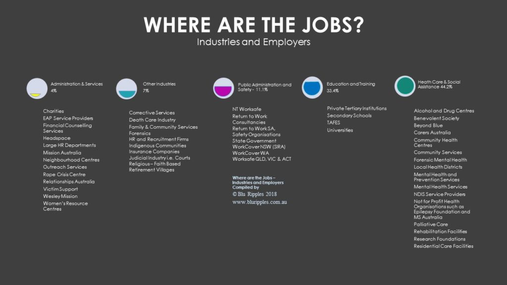 Where are the Jobs - Counselling Careers
