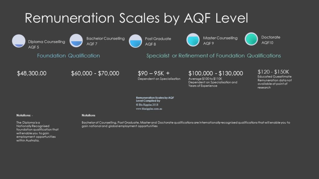 Counselling Remuneration Scales by AQF Level